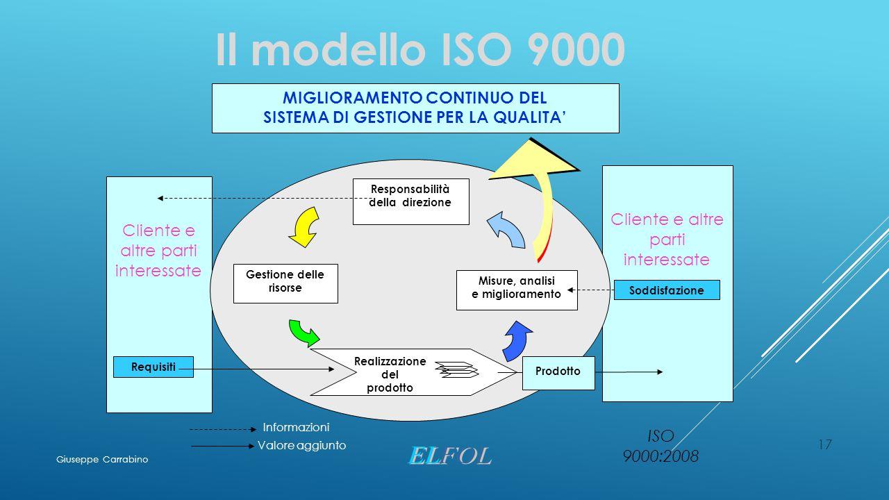 17 Il modello ISO 9000 ISO 9000:2008 Cliente e altre parti interessate MIGLIORAMENTO CONTINUO DEL SISTEMA DI GESTIONE PER LA QUALITA' Cliente e altre