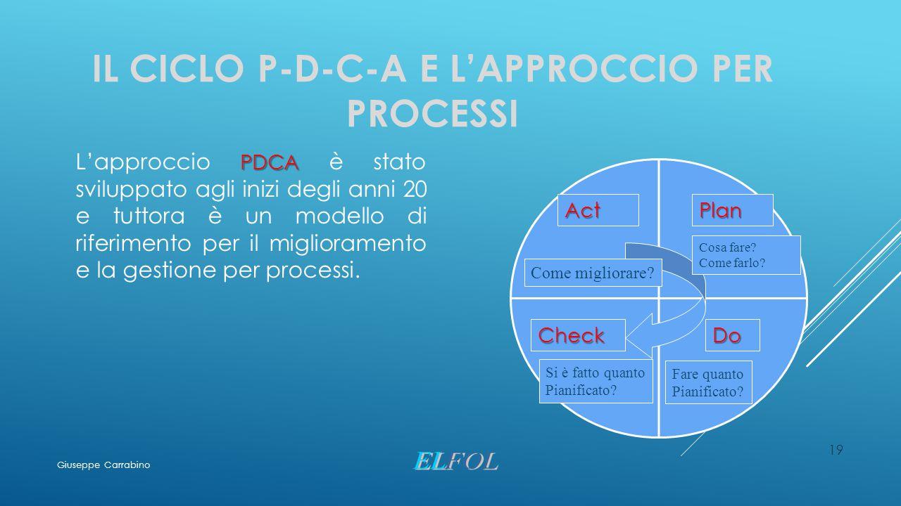 19 IL CICLO P-D-C-A E L'APPROCCIO PER PROCESSI PDCA L'approccio PDCA è stato sviluppato agli inizi degli anni 20 e tuttora è un modello di riferimento