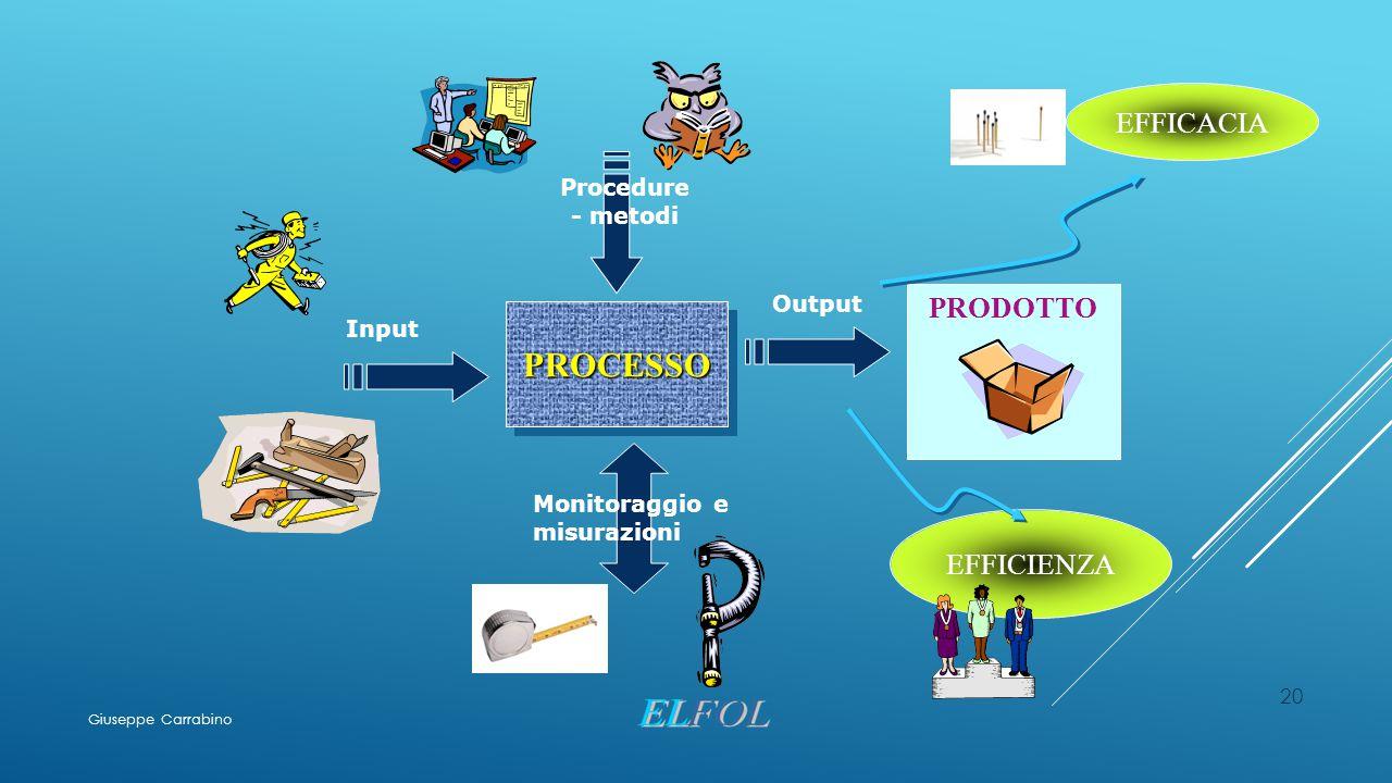 20 PROCESSOPROCESSO Input PRODOTTO EFFICACIA Output Procedure - metodi Monitoraggio e misurazioni EFFICIENZA Giuseppe Carrabino
