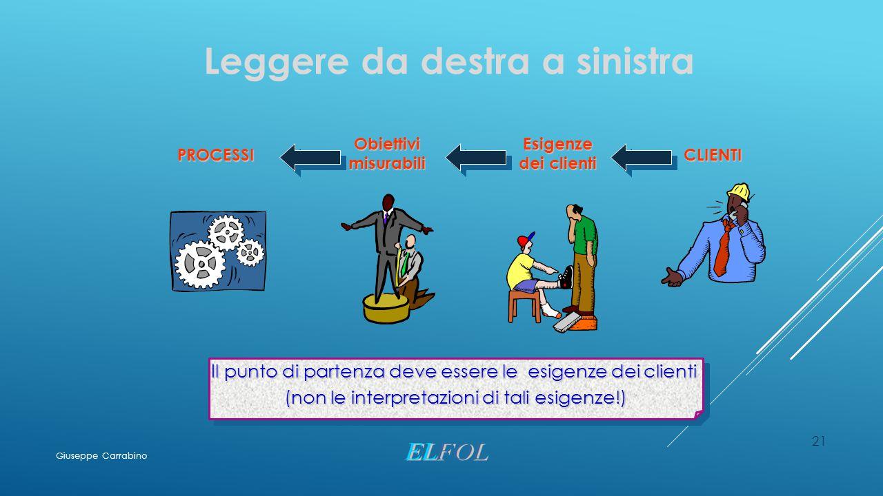 21 Leggere da destra a sinistra Obiettivi misurabili Esigenze dei clienti CLIENTI PROCESSI Il punto di partenza deve essere le esigenze dei clienti (n