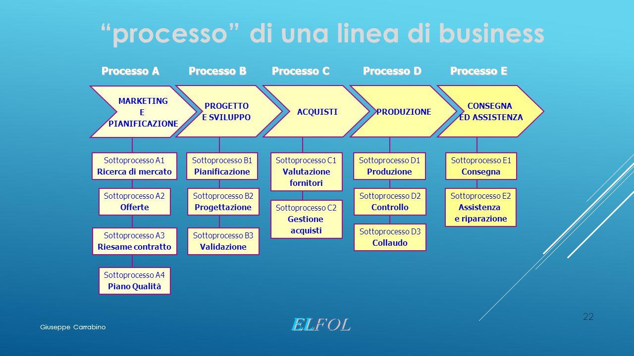 """22 """"processo"""" di una linea di business MARKETING E PIANIFICAZIONE PROGETTO E SVILUPPO ACQUISTIPRODUZIONE CONSEGNA ED ASSISTENZA Processo A Processo B"""