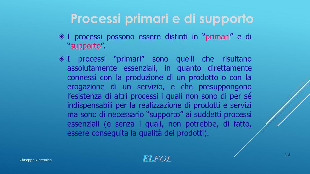 """24 Processi primari e di supporto primari supporto I processi possono essere distinti in """"primari"""" e di """"supporto"""". I processi """"primari"""" sono quelli c"""