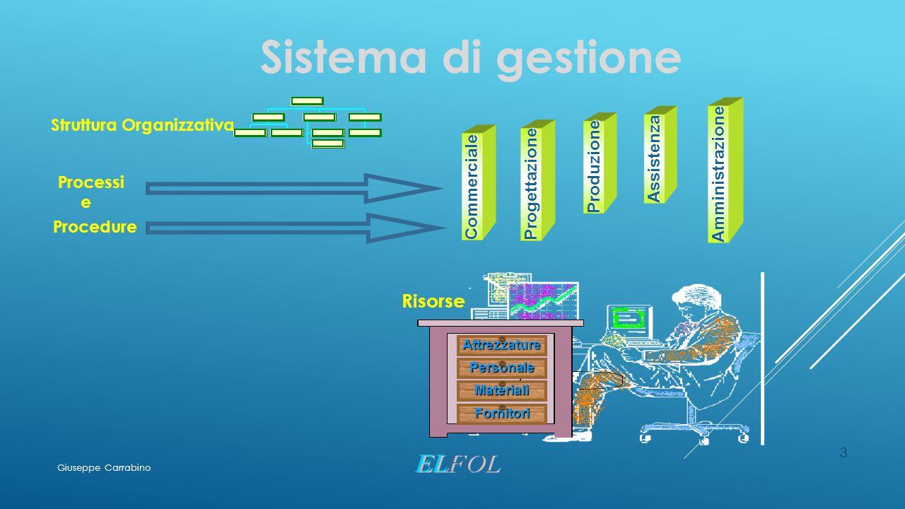 3 Sistema di gestione Struttura Organizzativa Processi e Procedure Commerciale Progettazione Produzione Assistenza Amministrazione Attrezzature Fornit