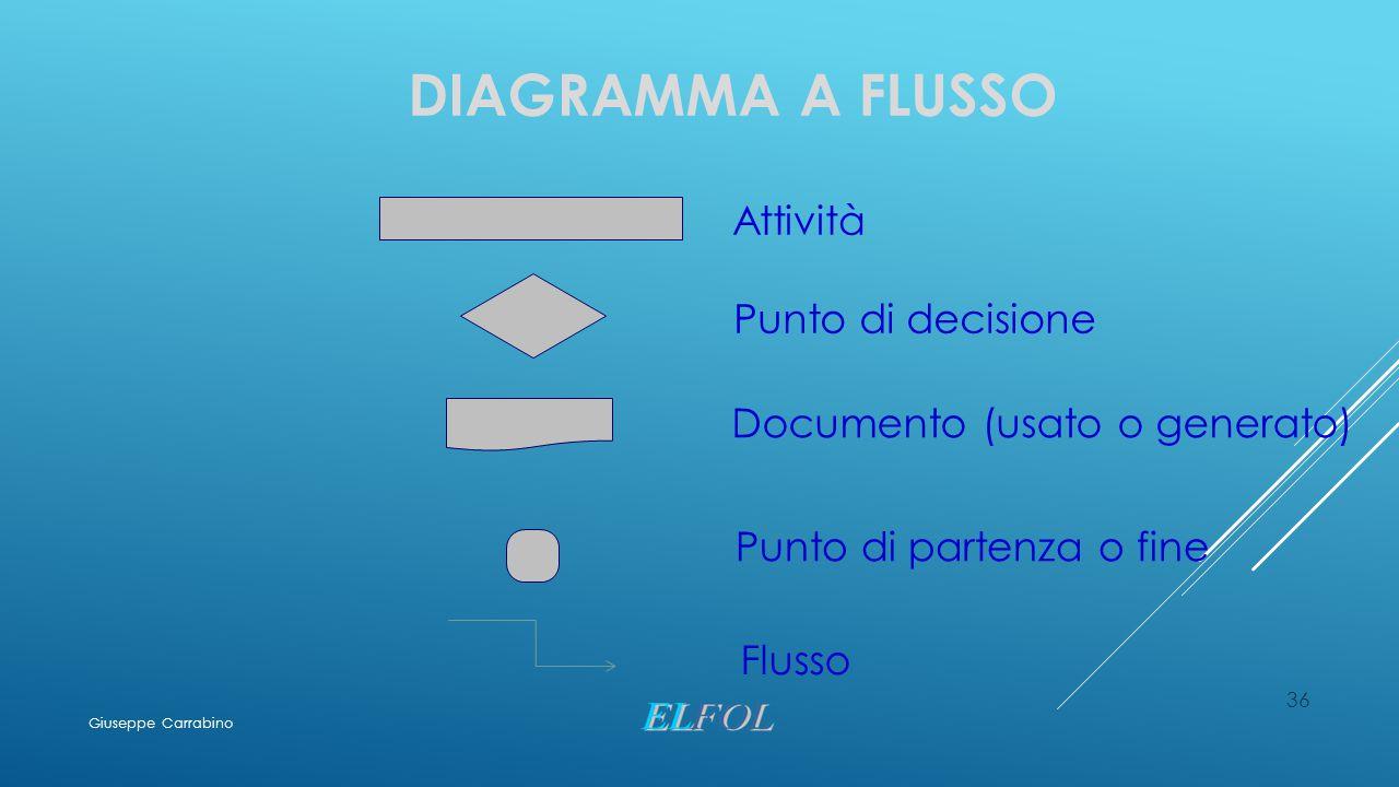 36 DIAGRAMMA A FLUSSO Attività Punto di decisione Punto di partenza o fine Documento (usato o generato) Flusso Giuseppe Carrabino