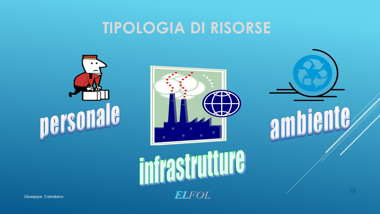 TIPOLOGIA DI RISORSE 52 Giuseppe Carrabino