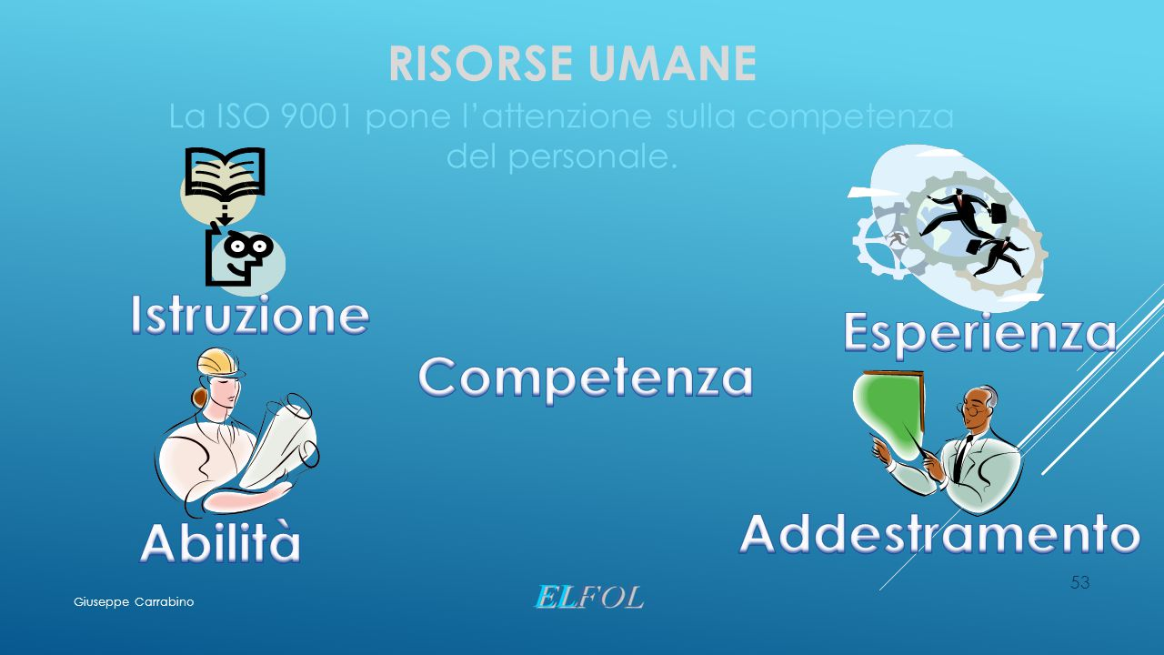 RISORSE UMANE La ISO 9001 pone l'attenzione sulla competenza del personale. 53 Giuseppe Carrabino