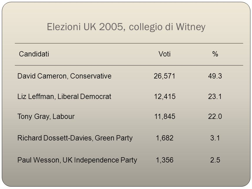 Elezioni UK 2005, collegio di Witney Candidati Voti% David Cameron, Conservative26,57149.3 Liz Leffman, Liberal Democrat12,41523.1 Tony Gray, Labour11,84522.0 Richard Dossett-Davies, Green Party1,6823.1 Paul Wesson, UK Independence Party1,3562.5
