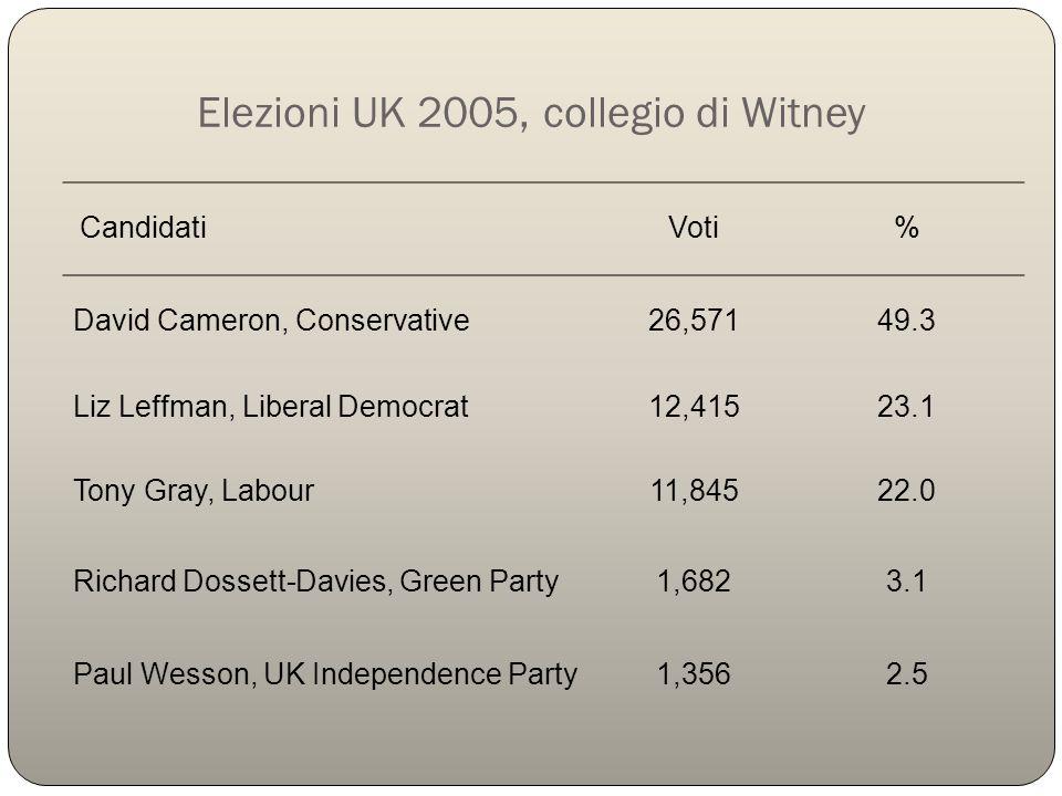 Elezioni UK 2005, collegio di Witney Candidati Voti% David Cameron, Conservative26,57149.3 Liz Leffman, Liberal Democrat12,41523.1 Tony Gray, Labour11