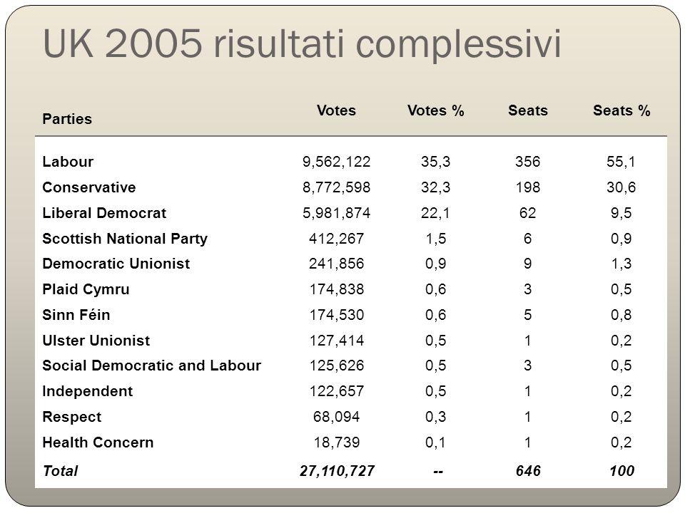 UK 2005 risultati complessivi Parties VotesVotes %SeatsSeats % Labour9,562,12235,335655,1 Conservative8,772,59832,319830,6 Liberal Democrat5,981,87422