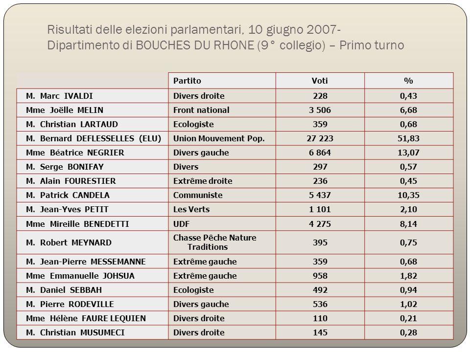 Risultati delle elezioni parlamentari, 10 giugno 2007- Dipartimento di BOUCHES DU RHONE (9° collegio) – Primo turno PartitoVoti% M. Marc IVALDIDivers
