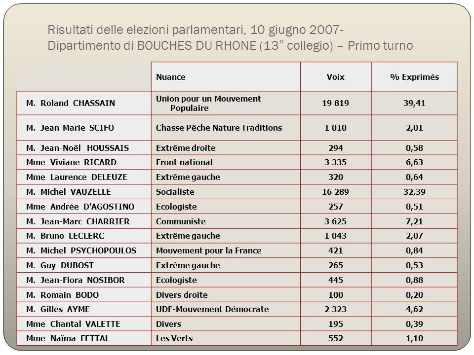 NuanceVoix% Exprimés M. Roland CHASSAIN Union pour un Mouvement Populaire 19 81939,41 M. Jean-Marie SCIFOChasse Pêche Nature Traditions1 0102,01 M. Je