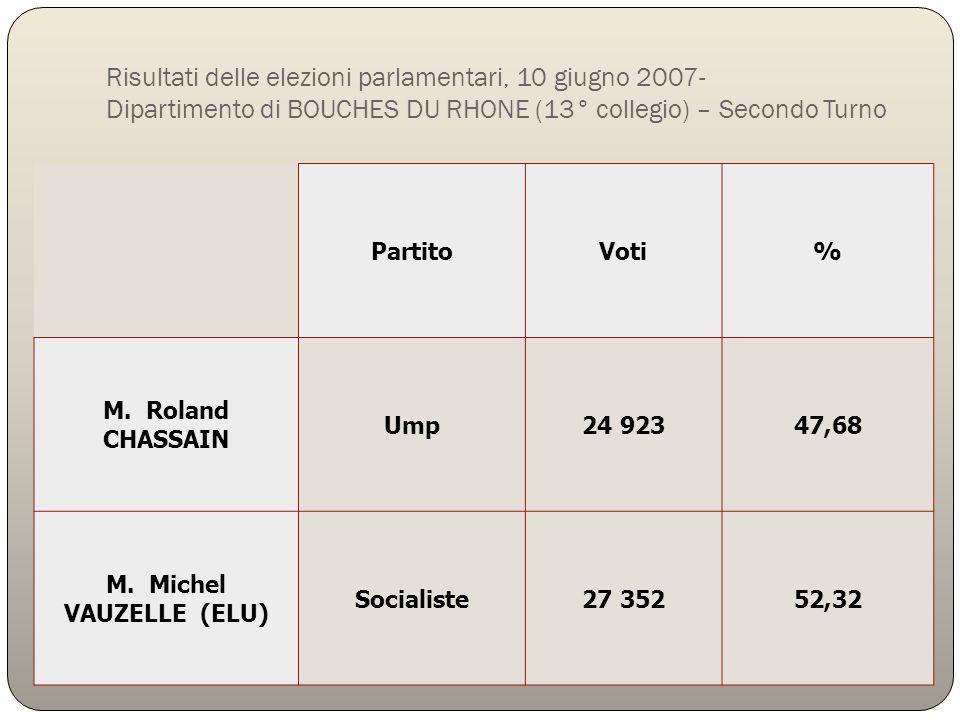 Risultati delle elezioni parlamentari, 10 giugno 2007- Dipartimento di BOUCHES DU RHONE (13° collegio) – Secondo Turno PartitoVoti% M. Roland CHASSAIN