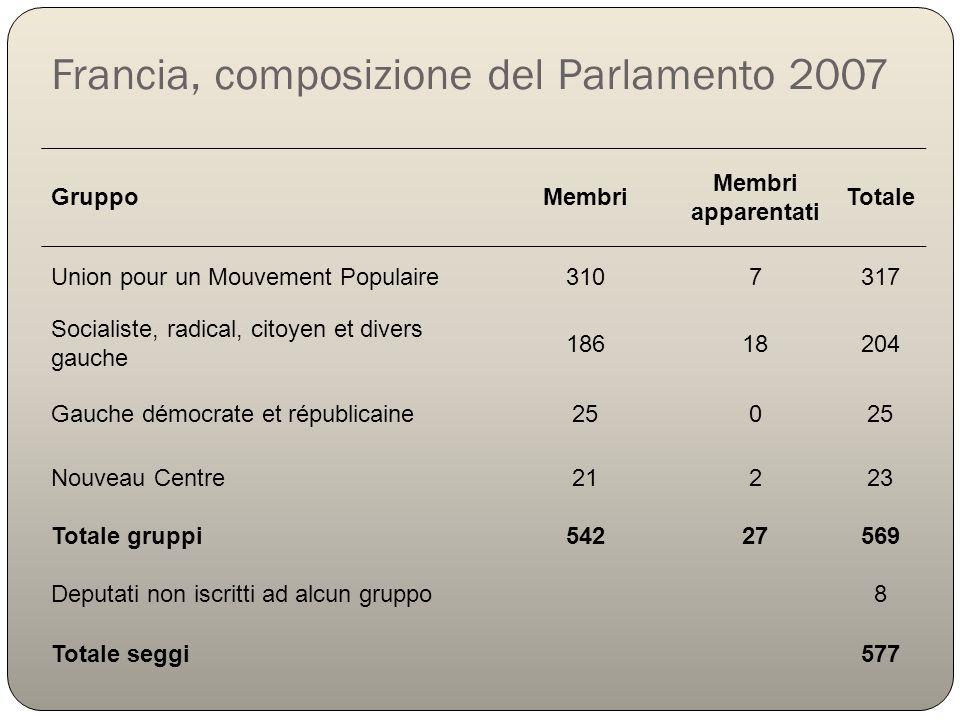 Francia, composizione del Parlamento 2007 GruppoMembri Membri apparentati Totale Union pour un Mouvement Populaire3107317 Socialiste, radical, citoyen