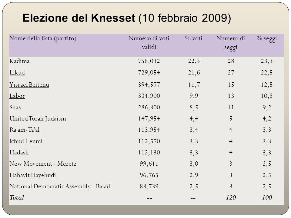 Elezione del Knesset (10 febbraio 2009) Nome della lista (partito)Numero di voti validi % votiNumero di seggi % seggi Kadima758,03222,52823,3 Likud729