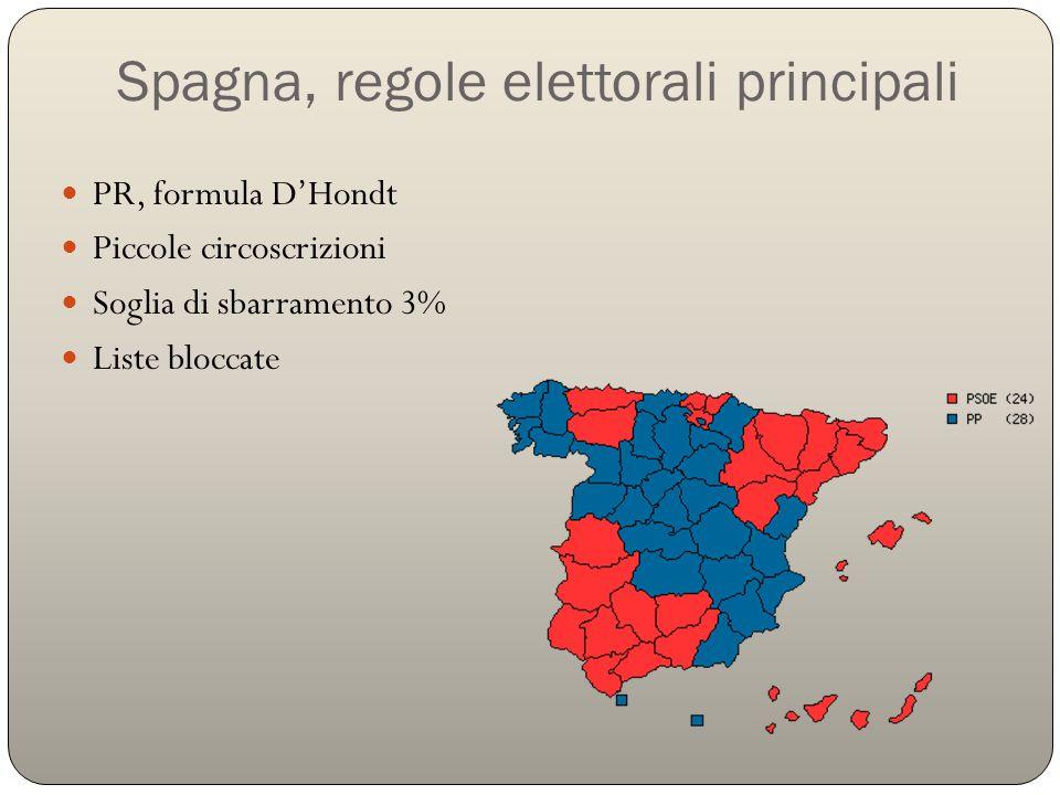 Spagna, regole elettorali principali PR, formula D'Hondt Piccole circoscrizioni Soglia di sbarramento 3% Liste bloccate