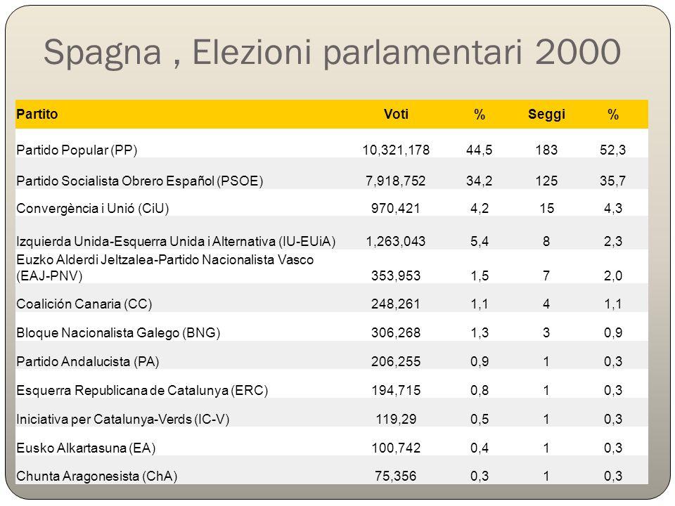 Spagna, Elezioni parlamentari 2000 PartitoVoti%Seggi% Partido Popular (PP)10,321,17844,518352,3 Partido Socialista Obrero Español (PSOE)7,918,75234,21