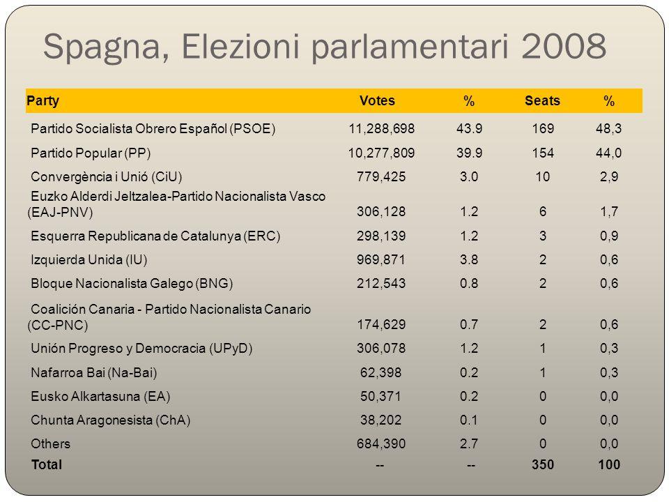 Spagna, Elezioni parlamentari 2008 PartyVotes%Seats% Partido Socialista Obrero Español (PSOE) 11,288,698 43.9 16948,3 Partido Popular (PP) 10,277,809