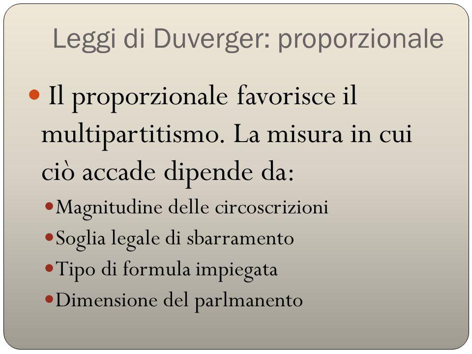 Leggi di Duverger: proporzionale Il proporzionale favorisce il multipartitismo. La misura in cui ciò accade dipende da: Magnitudine delle circoscrizio