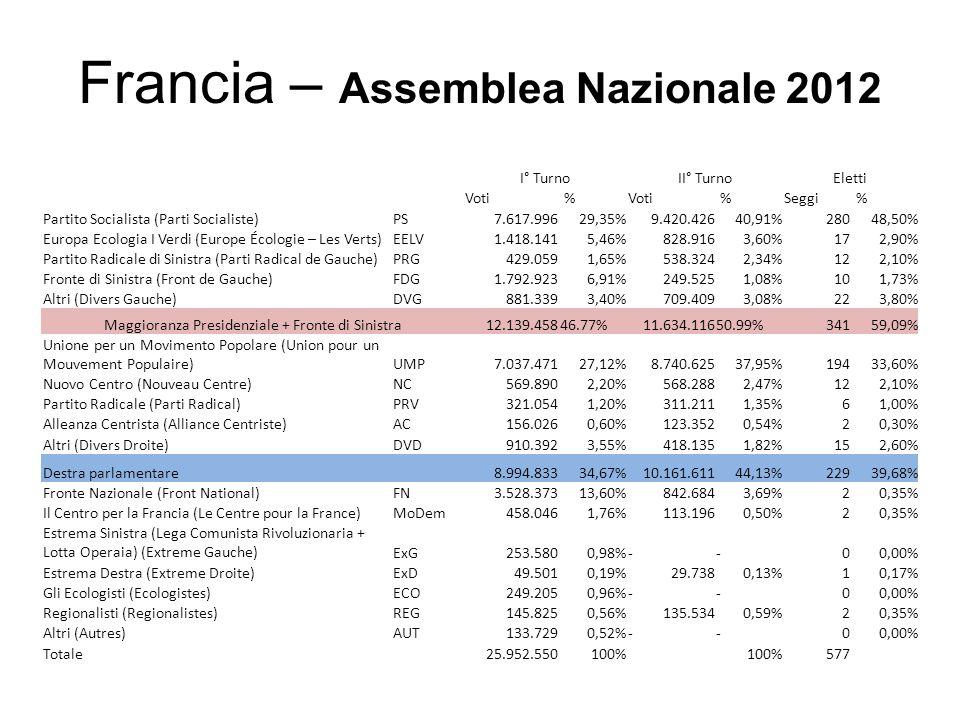 Francia – Assemblea Nazionale 2012 I° TurnoII° TurnoEletti Voti % %Seggi % Partito Socialista (Parti Socialiste)PS7.617.99629,35%9.420.42640,91%28048,50% Europa Ecologia I Verdi (Europe Écologie – Les Verts)EELV1.418.1415,46%828.9163,60%172,90% Partito Radicale di Sinistra (Parti Radical de Gauche)PRG429.0591,65%538.3242,34%122,10% Fronte di Sinistra (Front de Gauche)FDG1.792.9236,91%249.5251,08%101,73% Altri (Divers Gauche)DVG881.3393,40%709.4093,08%223,80% Maggioranza Presidenziale + Fronte di Sinistra12.139.45846.77%11.634.11650.99%34159,09% Unione per un Movimento Popolare (Union pour un Mouvement Populaire)UMP7.037.47127,12%8.740.62537,95%19433,60% Nuovo Centro (Nouveau Centre)NC569.8902,20%568.2882,47%122,10% Partito Radicale (Parti Radical)PRV321.0541,20%311.2111,35%61,00% Alleanza Centrista (Alliance Centriste)AC156.0260,60%123.3520,54%20,30% Altri (Divers Droite)DVD910.3923,55%418.1351,82%152,60% Destra parlamentare 8.994.83334,67%10.161.61144,13%22939,68% Fronte Nazionale (Front National)FN3.528.37313,60%842.6843,69%20,35% Il Centro per la Francia (Le Centre pour la France)MoDem458.0461,76%113.1960,50%20,35% Estrema Sinistra (Lega Comunista Rivoluzionaria + Lotta Operaia) (Extreme Gauche)ExG253.5800,98%--00,00% Estrema Destra (Extreme Droite)ExD49.5010,19%29.7380,13%10,17% Gli Ecologisti (Ecologistes)ECO249.2050,96%--00,00% Regionalisti (Regionalistes)REG145.8250,56%135.5340,59%20,35% Altri (Autres)AUT133.7290,52%--00,00% Totale25.952.550100% 577
