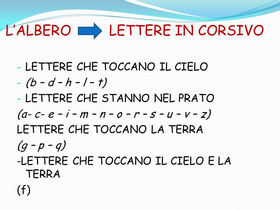 L'ALBERO LETTERE IN CORSIVO - LETTERE CHE TOCCANO IL CIELO - (b – d – h – l – t) - LETTERE CHE STANNO NEL PRATO (a- c- e – i – m – n – o – r – s – u – v – z) LETTERE CHE TOCCANO LA TERRA (g – p – q) -LETTERE CHE TOCCANO IL CIELO E LA TERRA (f)