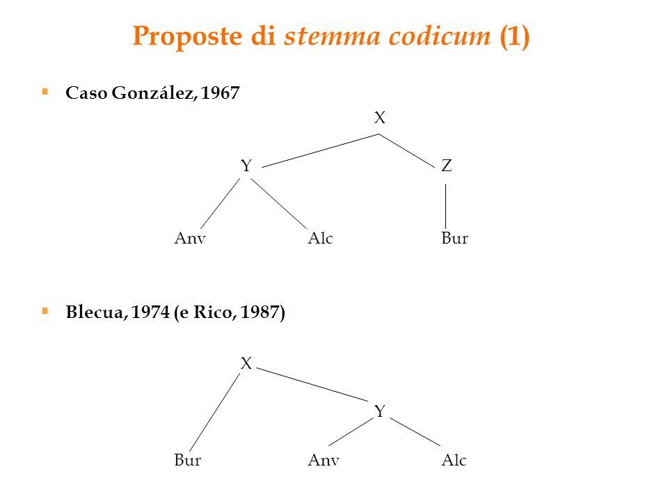 Proposte di stemma codicum (1)  Caso González, 1967 X YZ AnvAlcBur  Blecua, 1974 (e Rico, 1987) X Y BurAnvAlc