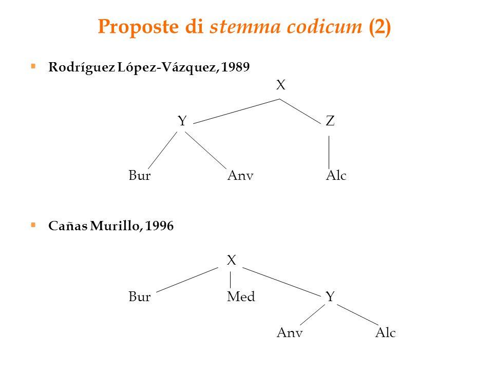Proposte di stemma codicum (2)  Rodríguez López-Vázquez, 1989 X YZ BurAnvAlc  Cañas Murillo, 1996 X BurMedY AnvAlc