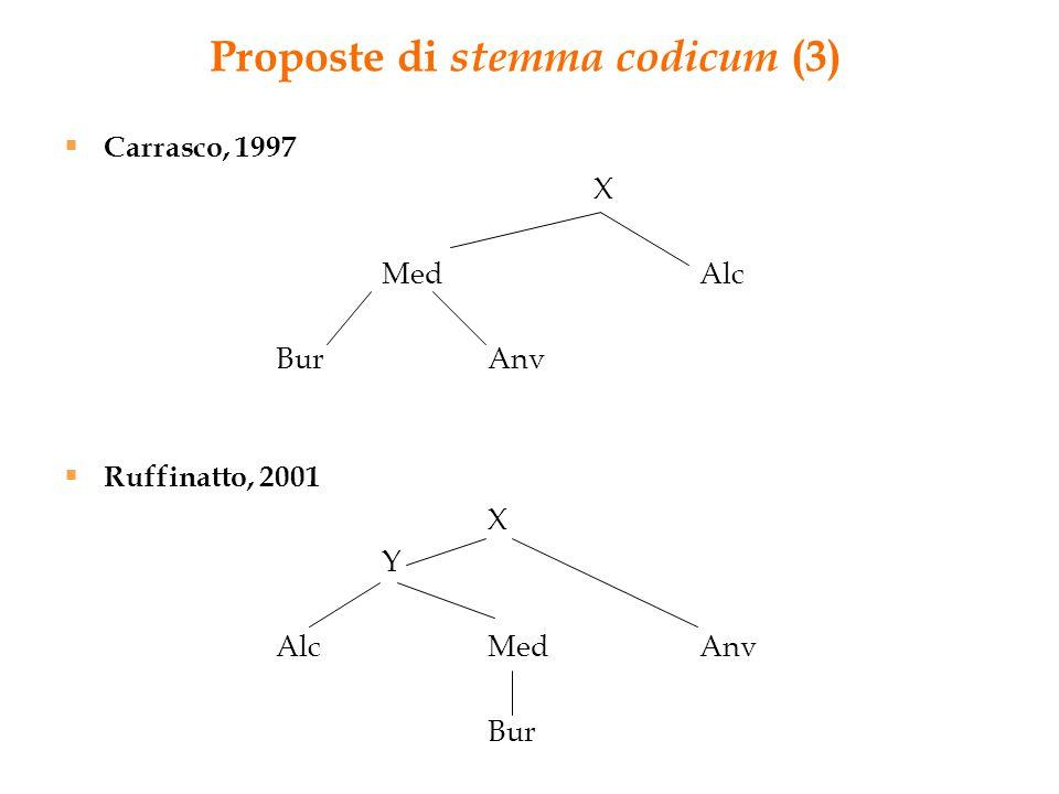 Proposte di stemma codicum (3)  Carrasco, 1997 X MedAlc BurAnv  Ruffinatto, 2001 X Y AlcMedAnv Bur
