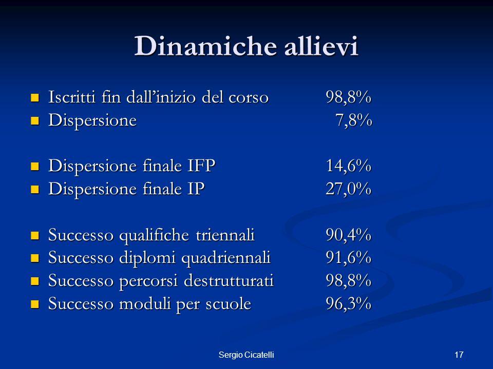 17Sergio Cicatelli Dinamiche allievi Iscritti fin dall'inizio del corso98,8% Iscritti fin dall'inizio del corso98,8% Dispersione 7,8% Dispersione 7,8%
