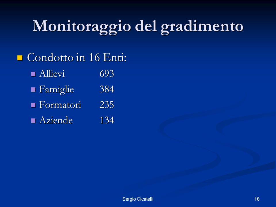 18Sergio Cicatelli Monitoraggio del gradimento Condotto in 16 Enti: Condotto in 16 Enti: Allievi693 Allievi693 Famiglie384 Famiglie384 Formatori235 Fo