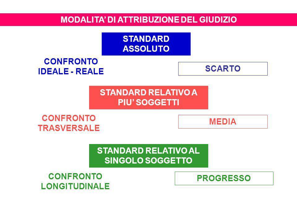 STANDARD ASSOLUTO STANDARD RELATIVO A PIU' SOGGETTI STANDARD RELATIVO AL SINGOLO SOGGETTO MEDIA PROGRESSO SCARTO CONFRONTO TRASVERSALE CONFRONTO LONGITUDINALE CONFRONTO IDEALE - REALE MODALITA' DI ATTRIBUZIONE DEL GIUDIZIO