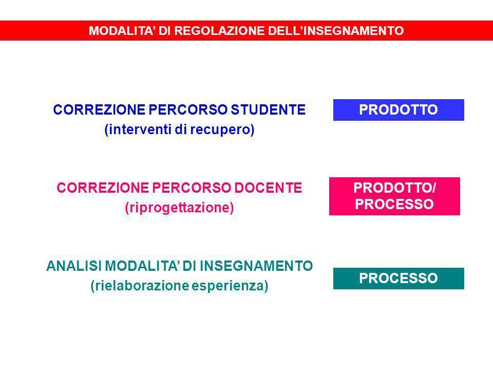 MODALITA' DI REGOLAZIONE DELL'INSEGNAMENTO CORREZIONE PERCORSO STUDENTE (interventi di recupero) CORREZIONE PERCORSO DOCENTE (riprogettazione) ANALISI MODALITA' DI INSEGNAMENTO (rielaborazione esperienza) PRODOTTO PRODOTTO/ PROCESSO PROCESSO