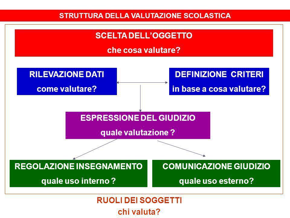 FUNZIONI DELL'ATTO VALUTATIVO VALUTAZIONE PREDITTIVA VALUTAZIONE DIAGNOSTICA VALUTAZIONE FORMATIVA VALUTAZIONE SOMMATIVA VALUTAZIONE CERTIFICATIVA PROCESSO FORMATIVO