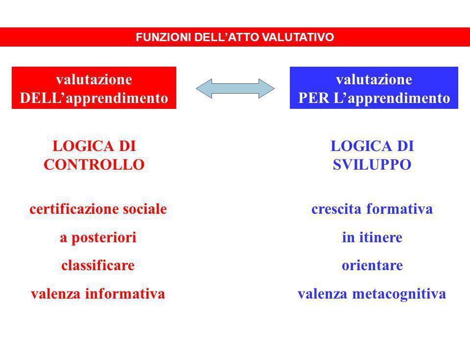 RUOLI DELLO STUDENTE NELLA VALUTAZIONE OGGETTO DELLA VALUTAZIONE SOGGETTO DELLA VALUTAZIONE ESCLUSIONEINFORMAZIONECONDIVISIONECO-ELABORAZIONE
