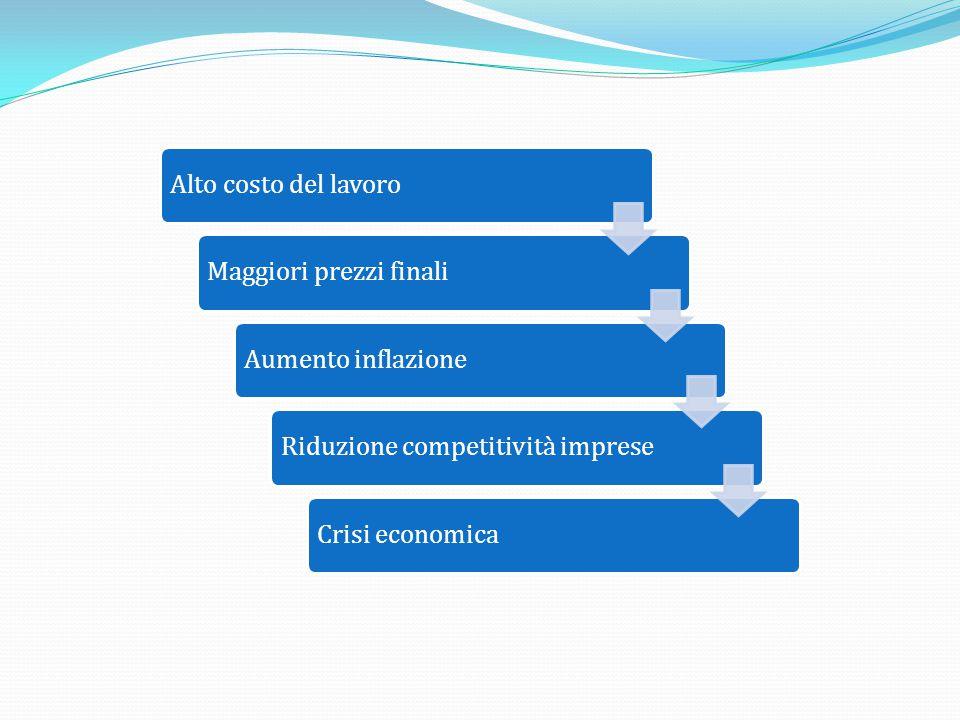 Alto costo del lavoroMaggiori prezzi finaliAumento inflazioneRiduzione competitività impreseCrisi economica