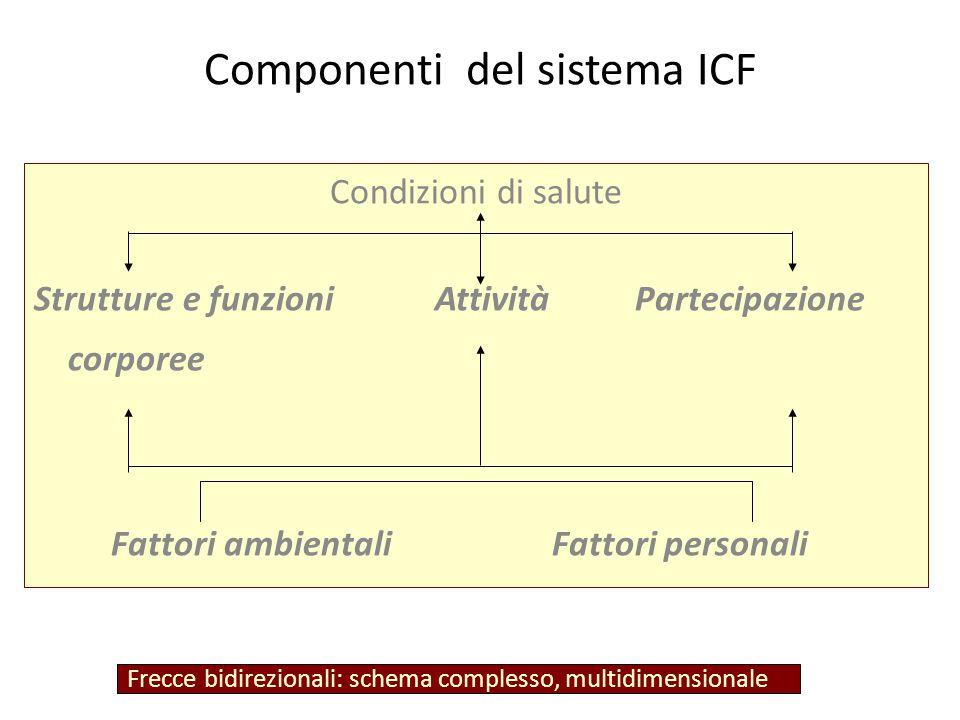 Componenti del sistema ICF Condizioni di salute Strutture e funzioni Attività Partecipazione corporee Fattori ambientali Fattori personali Frecce bidirezionali: schema complesso, multidimensionale