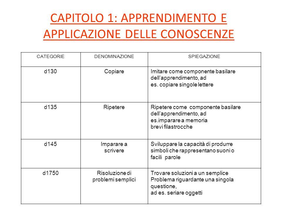 CAPITOLO 1: APPRENDIMENTO E APPLICAZIONE DELLE CONOSCENZE CATEGORIEDENOMINAZIONESPIEGAZIONE d130CopiareImitare come componente basilare dell'apprendimento, ad es.