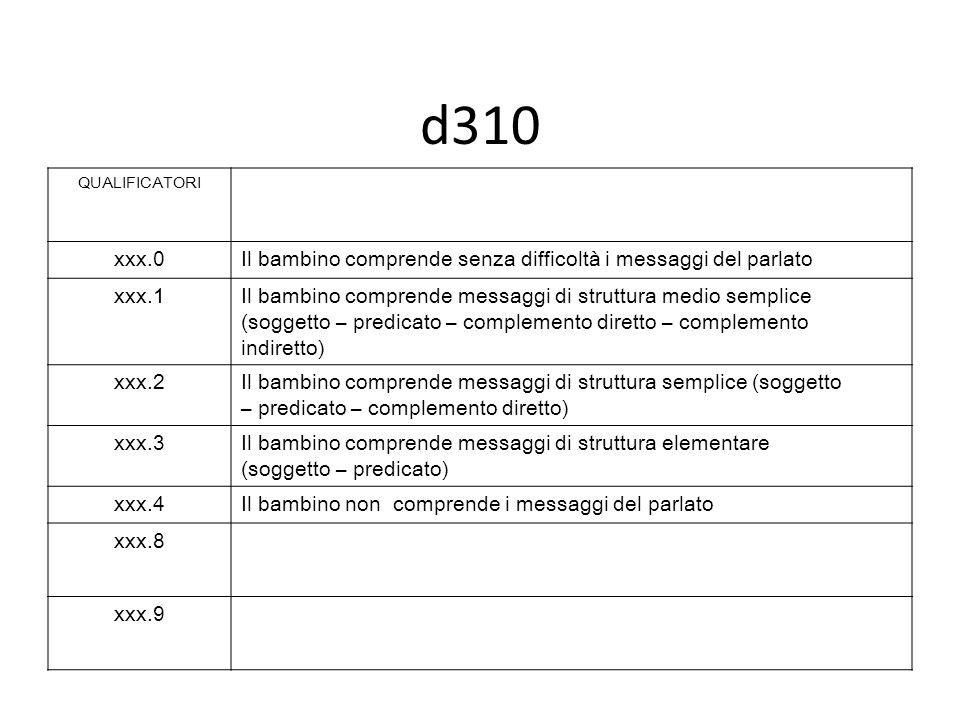 d310 QUALIFICATORI xxx.0Il bambino comprende senza difficoltà i messaggi del parlato xxx.1Il bambino comprende messaggi di struttura medio semplice (soggetto – predicato – complemento diretto – complemento indiretto) xxx.2Il bambino comprende messaggi di struttura semplice (soggetto – predicato – complemento diretto) xxx.3Il bambino comprende messaggi di struttura elementare (soggetto – predicato) xxx.4Il bambino non comprende i messaggi del parlato xxx.8 xxx.9
