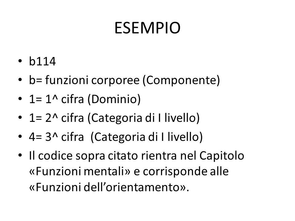 ESEMPIO b114 b= funzioni corporee (Componente) 1= 1^ cifra (Dominio) 1= 2^ cifra (Categoria di I livello) 4= 3^ cifra (Categoria di I livello) Il codice sopra citato rientra nel Capitolo «Funzioni mentali» e corrisponde alle «Funzioni dell'orientamento».