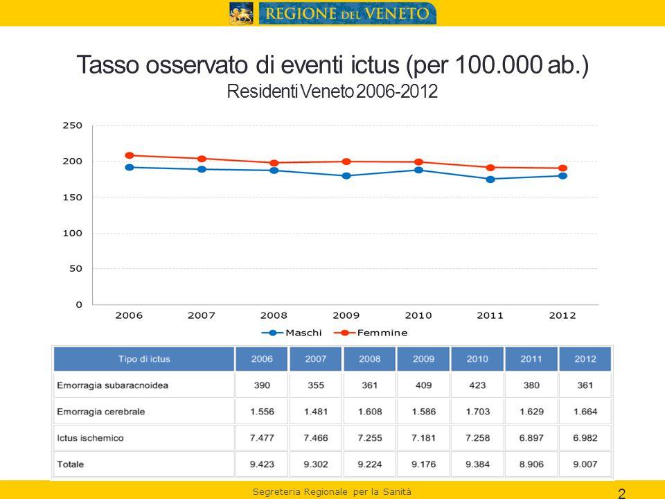 Segreteria Regionale per la Sanità Tasso standardizzato di eventi ictus (per 100.000 ab.) (pop std.