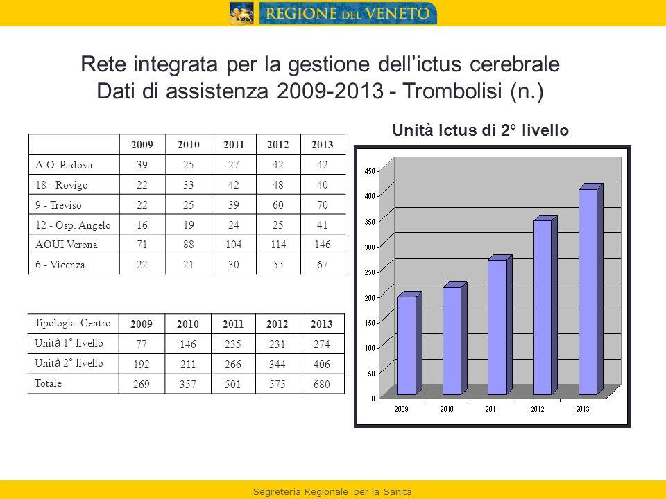 Segreteria Regionale per la Sanità 20092010201120122013 A.O.