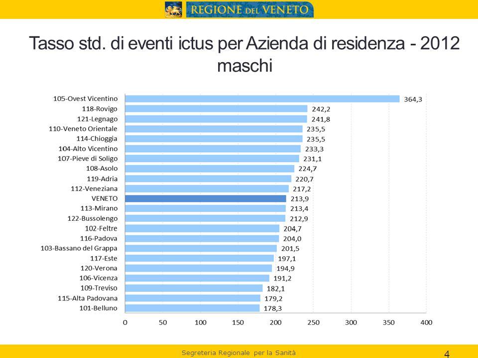 Segreteria Regionale per la Sanità Tasso std. di eventi ictus per Azienda di residenza - 2012 maschi 4