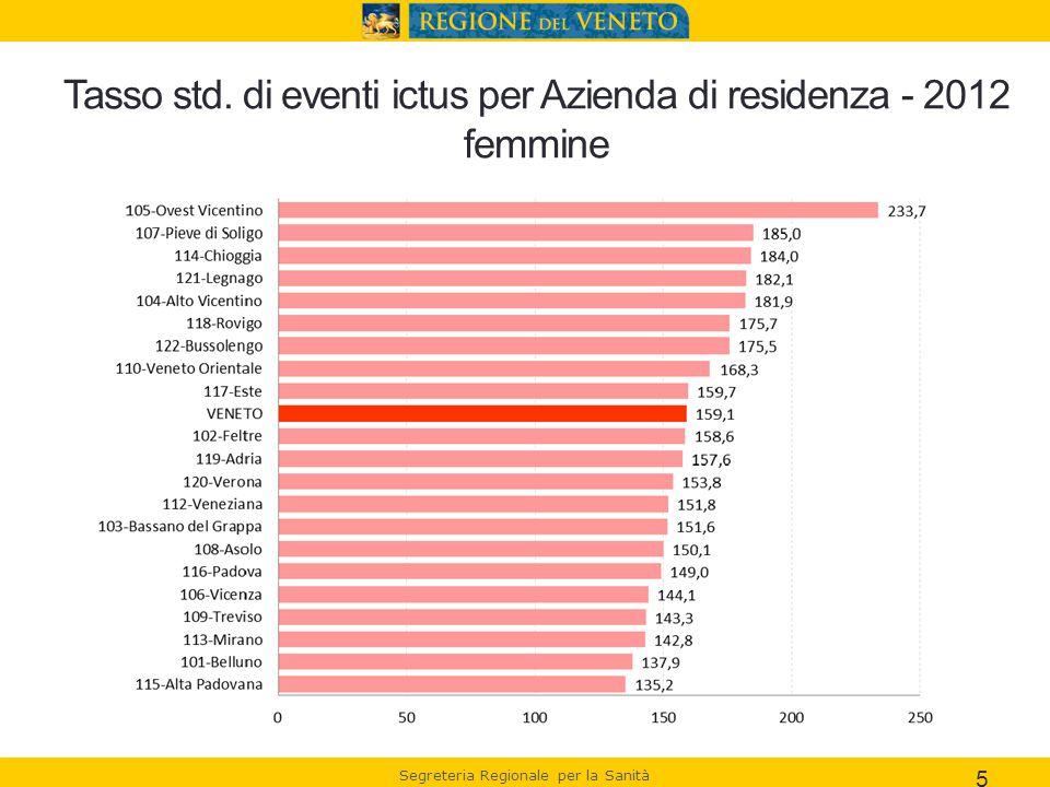 Segreteria Regionale per la Sanità 5 Tasso std. di eventi ictus per Azienda di residenza - 2012 femmine