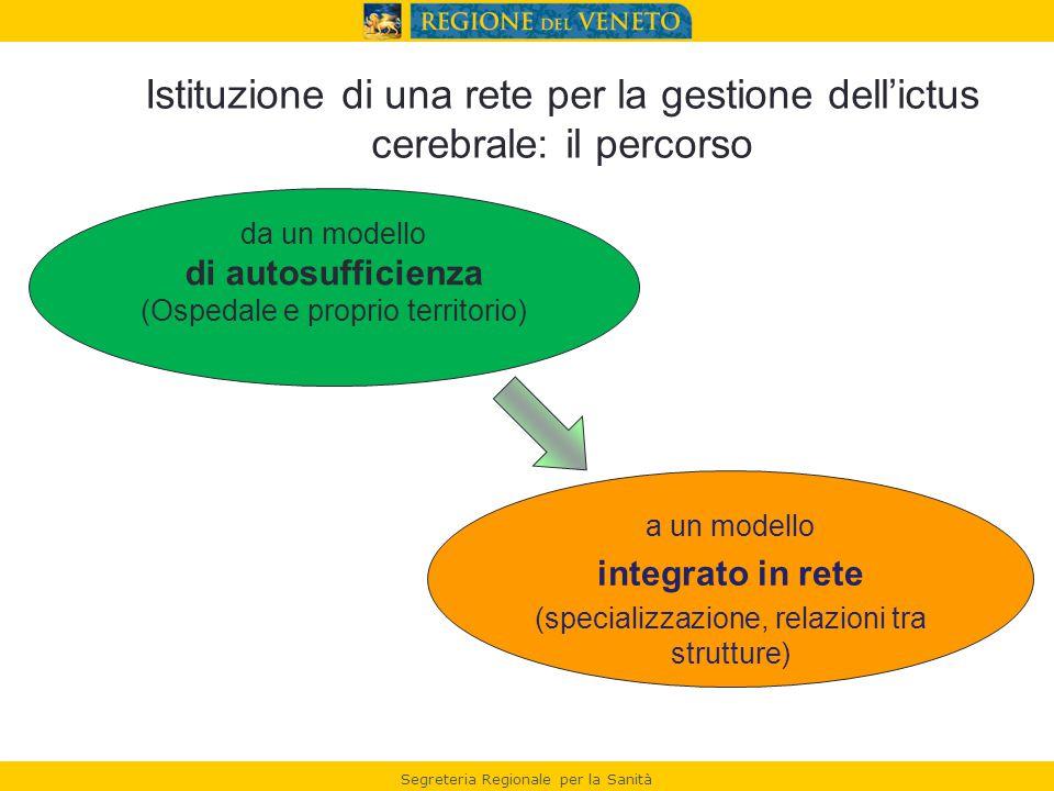 Segreteria Regionale per la Sanità da un modello di autosufficienza (Ospedale e proprio territorio) a un modello integrato in rete (specializzazione, relazioni tra strutture) Istituzione di una rete per la gestione dell'ictus cerebrale: il percorso