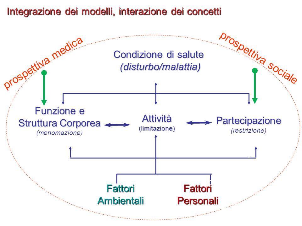 Integrazione dei modelli, interazione dei concetti Condizione di salute (disturbo/malattia) Funzione e Struttura Corporea Struttura Corporea (menomazi