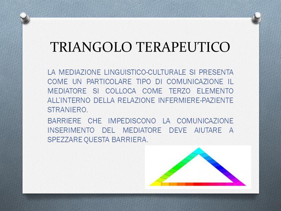 TRIANGOLO TERAPEUTICO LA MEDIAZIONE LINGUISTICO-CULTURALE SI PRESENTA COME UN PARTICOLARE TIPO DI COMUNICAZIONE IL MEDIATORE SI COLLOCA COME TERZO ELEMENTO ALL'INTERNO DELLA RELAZIONE INFERMIERE-PAZIENTE STRANIERO.