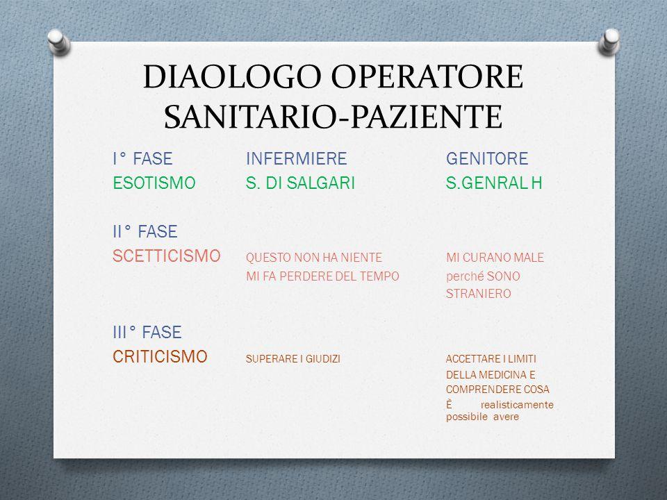 DIAOLOGO OPERATORE SANITARIO-PAZIENTE I° FASE INFERMIEREGENITORE ESOTISMOS.
