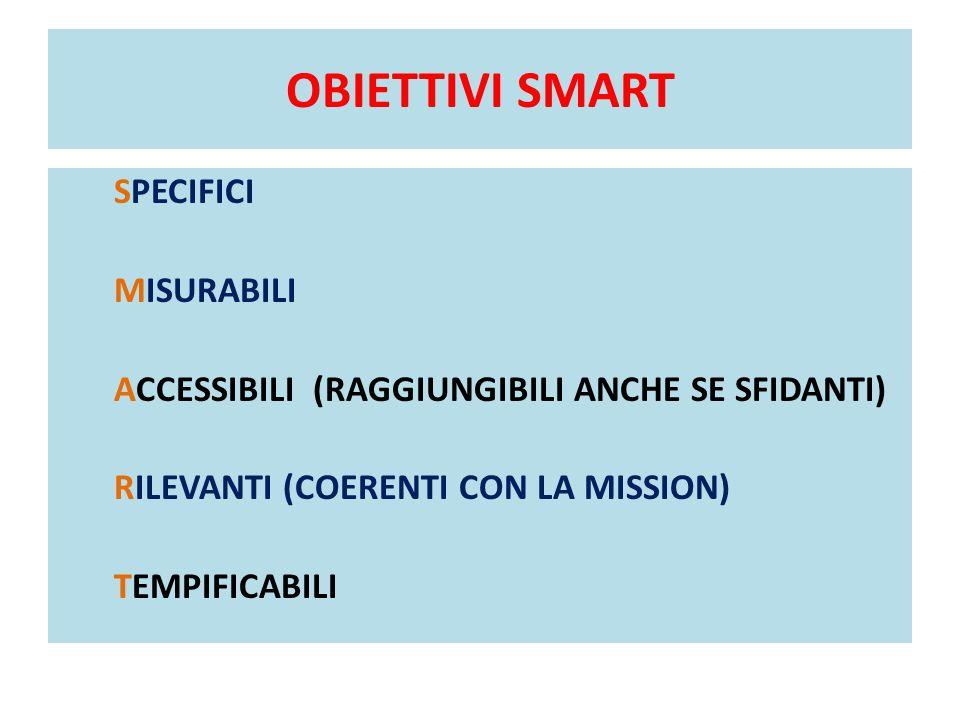 OBIETTIVI SMART SPECIFICI MISURABILI ACCESSIBILI (RAGGIUNGIBILI ANCHE SE SFIDANTI) RILEVANTI (COERENTI CON LA MISSION) TEMPIFICABILI