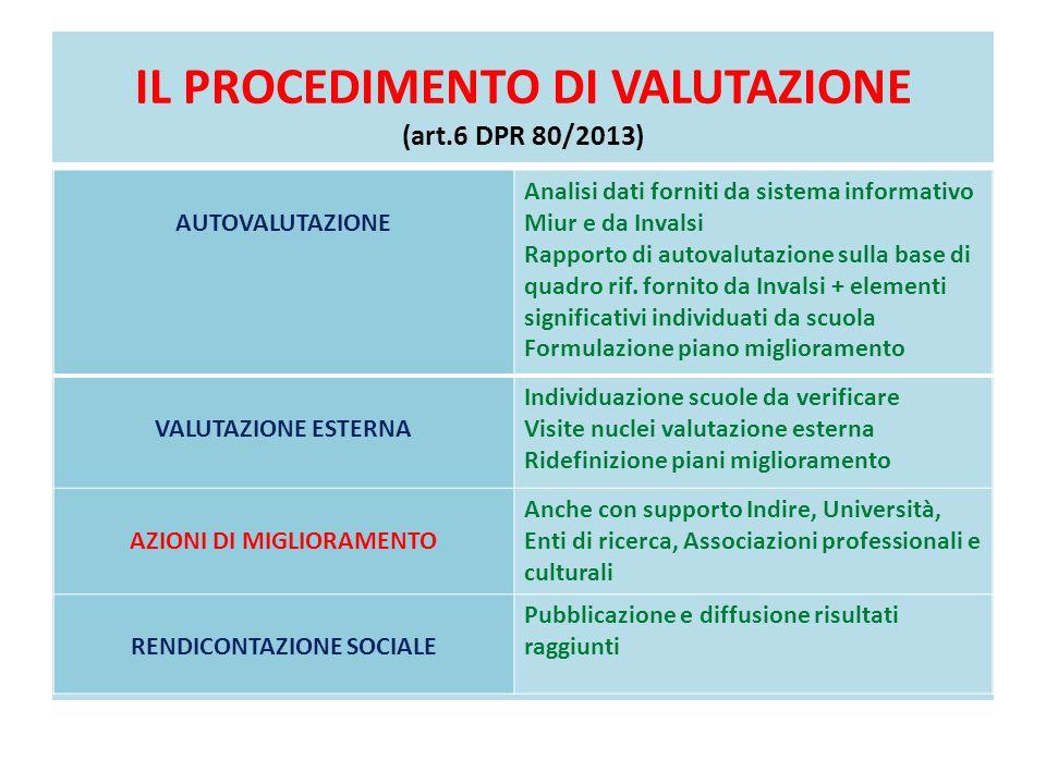 IL PROCEDIMENTO DI VALUTAZIONE (art.6 DPR 80/2013) AUTOVALUTAZIONE Analisi dati forniti da sistema informativo Miur e da Invalsi Rapporto di autovalut