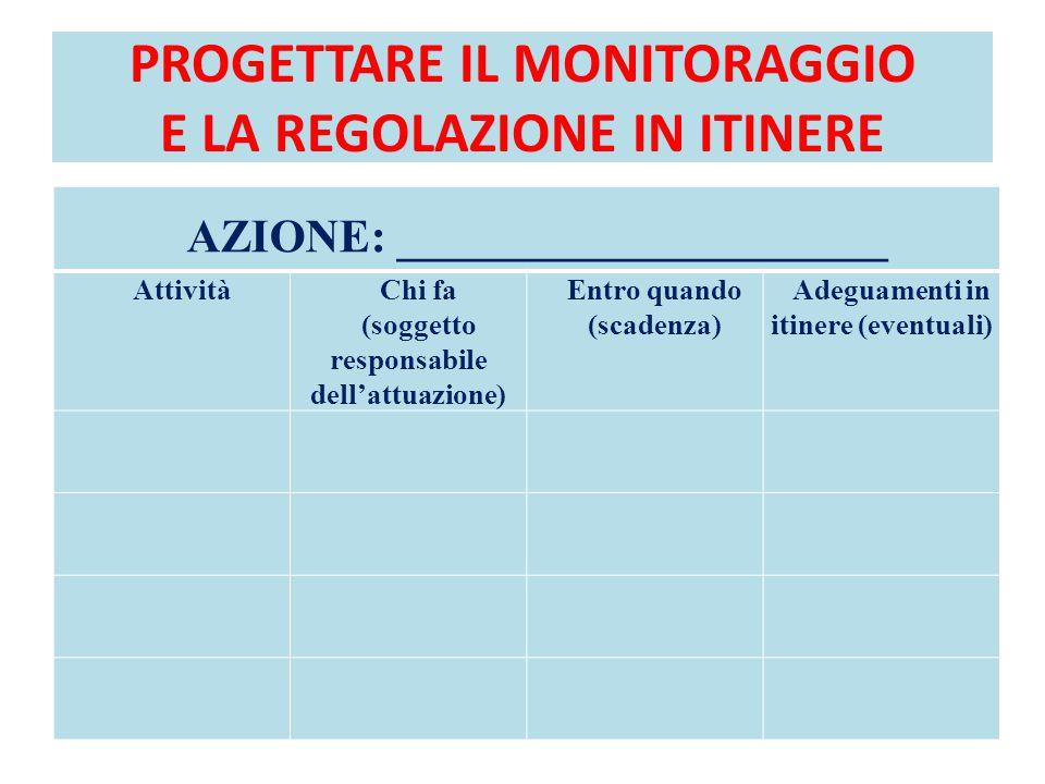 PROGETTARE IL MONITORAGGIO E LA REGOLAZIONE IN ITINERE AZIONE: _____________________ AttivitàChi fa (soggetto responsabile dell'attuazione) Entro quan