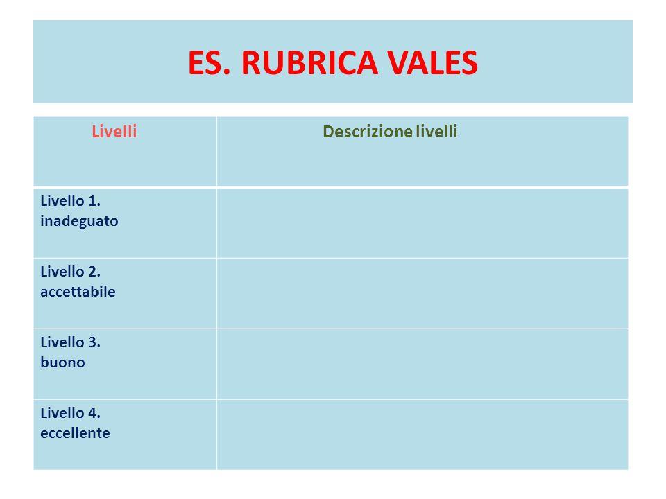 ES. RUBRICA VALES LivelliDescrizione livelli Livello 1. inadeguato Livello 2. accettabile Livello 3. buono Livello 4. eccellente